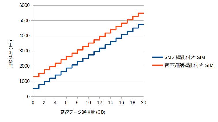 データ容量と月額料金のグラフ