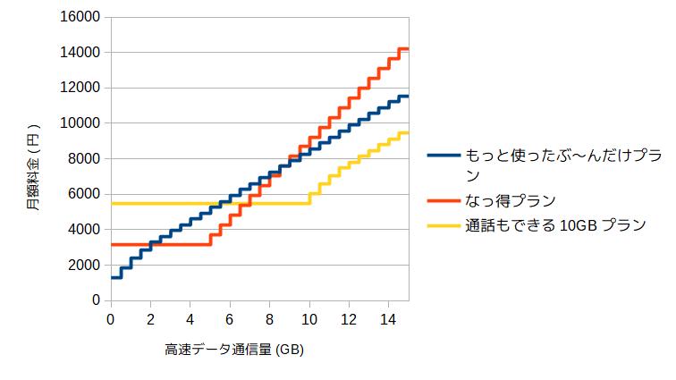 高速データ通信量と月額料金のグラフ
